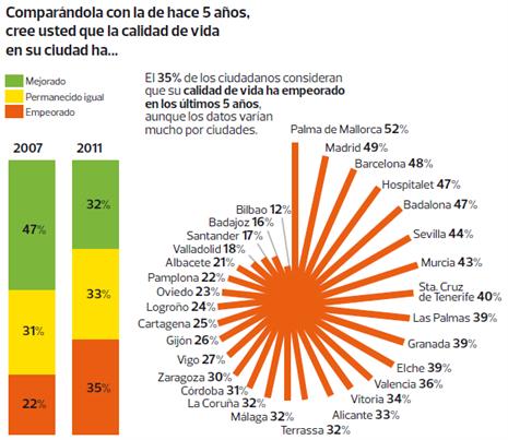 Las mejores y peores ciudades para vivir en espa a el - Mejores ciudades de espana para vivir y trabajar ...